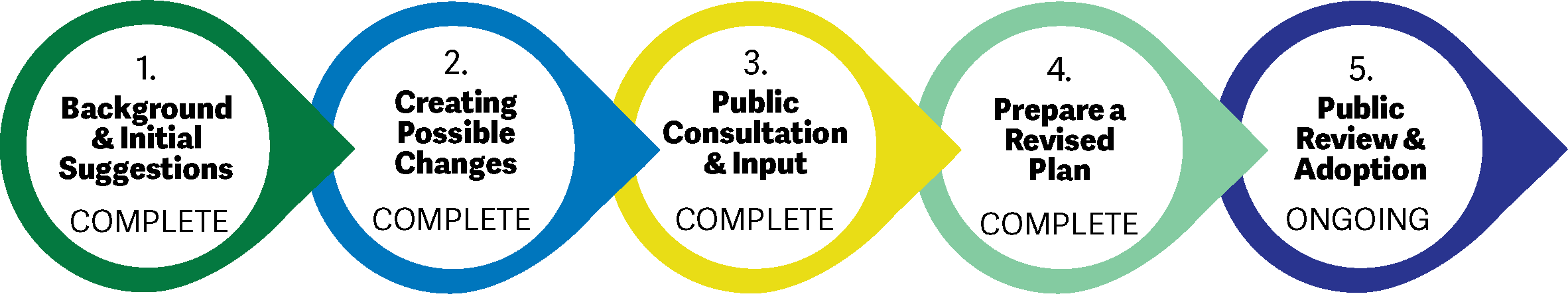 1. Background & Initial Suggestions - COMPLETE  2. Creating Possible Changes - COMPLETE  3. Public Consultation & Input - COMPLETE  4. Prepare a Revised Plan - COMPLETE  5. Public Review & Adoption - ONGOING
